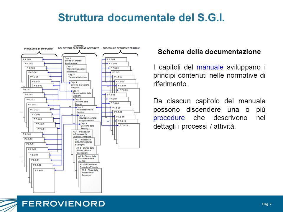 Pag. 7 Struttura documentale del S.G.I. Schema della documentazione I capitoli del manuale sviluppano i principi contenuti nelle normative di riferime