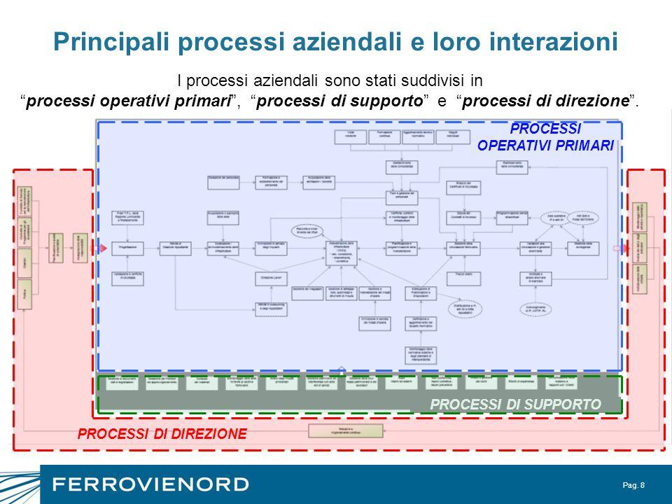 Pag. 8 Principali processi aziendali e loro interazioni I processi aziendali sono stati suddivisi in processi operativi primari, processi di supporto