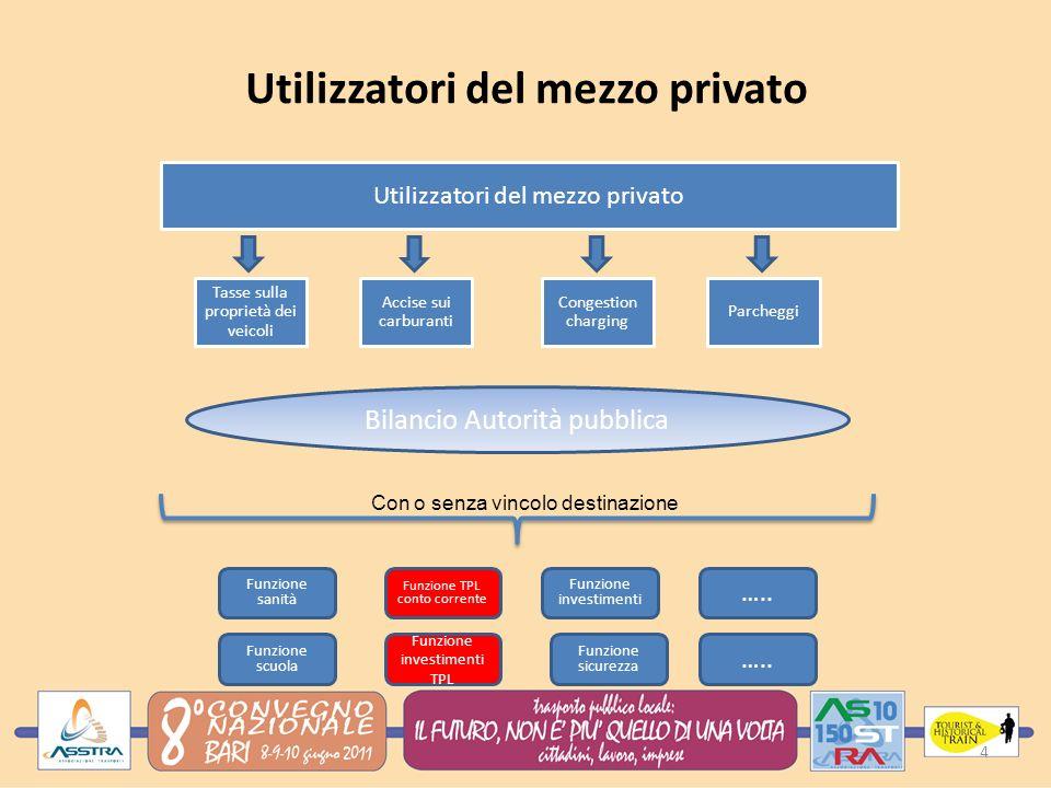Partenariato pubblico privato Utilizzatori mezzo pubblico Il settore privato Tariffe TPL PPP Imprese e cittadini Ricavi secondari Autorità pubbliche Agevolazio ni fiscali Il PPP costituisce, ormai da diversi anni, una delle maggiori sfide per il finanziamento delle infrastrutture e della gestione dei sistemi di trasporto pubblico locale.