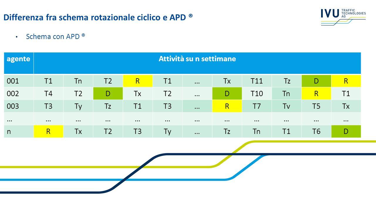 Schema con APD ® Differenza fra schema rotazionale ciclico e APD ® agenteAttività su n settimane 001T1TnT2RT1…TxT11 TzDR 002T4T2DTxT2…DT10TnRT1 003T3T