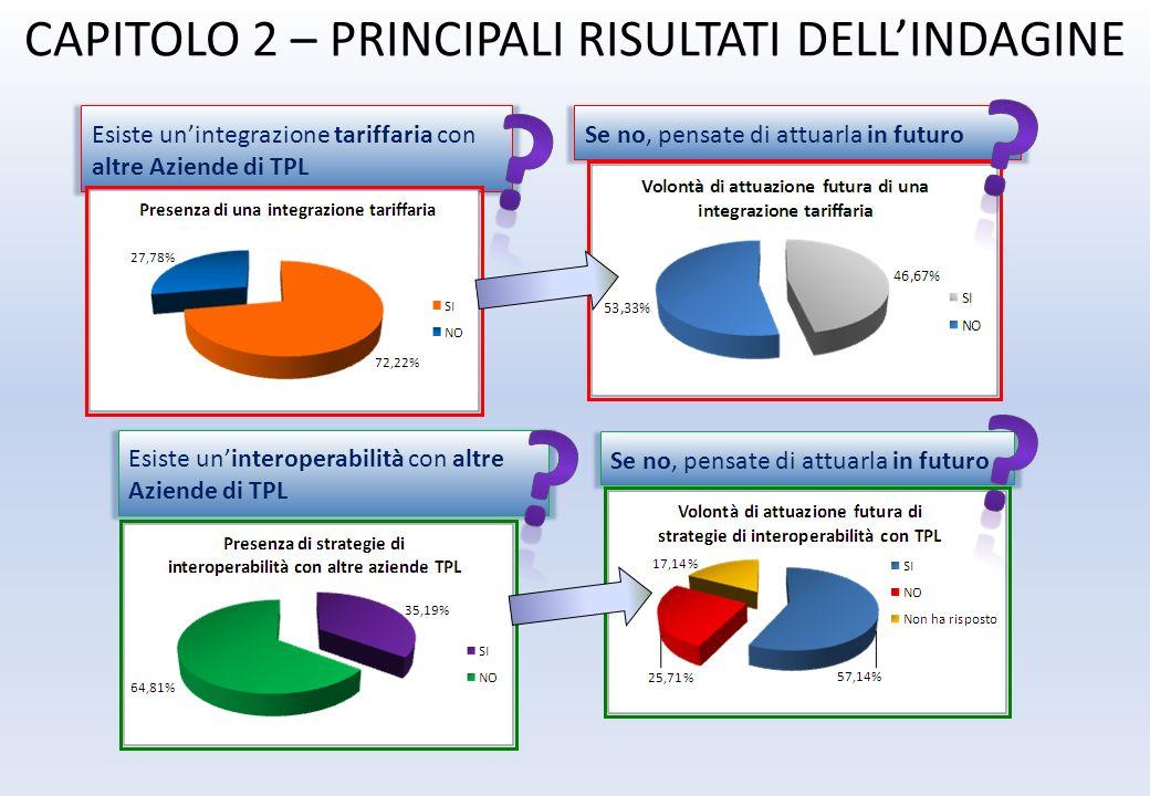 CAPITOLO 2 – PRINCIPALI RISULTATI DELLINDAGINE Esiste unintegrazione tariffaria con altre Aziende di TPL Se no, pensate di attuarla in futuro Esiste u
