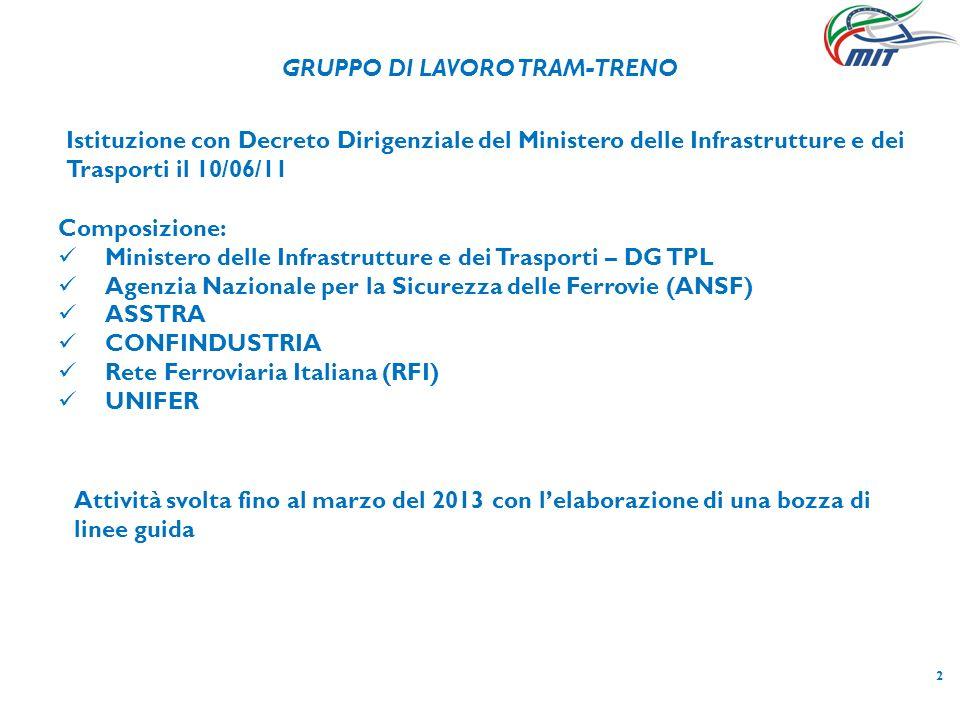 2 Composizione: Ministero delle Infrastrutture e dei Trasporti – DG TPL Agenzia Nazionale per la Sicurezza delle Ferrovie (ANSF) ASSTRA CONFINDUSTRIA