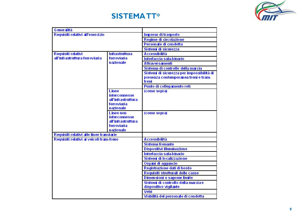 10 SISTEMA TT3