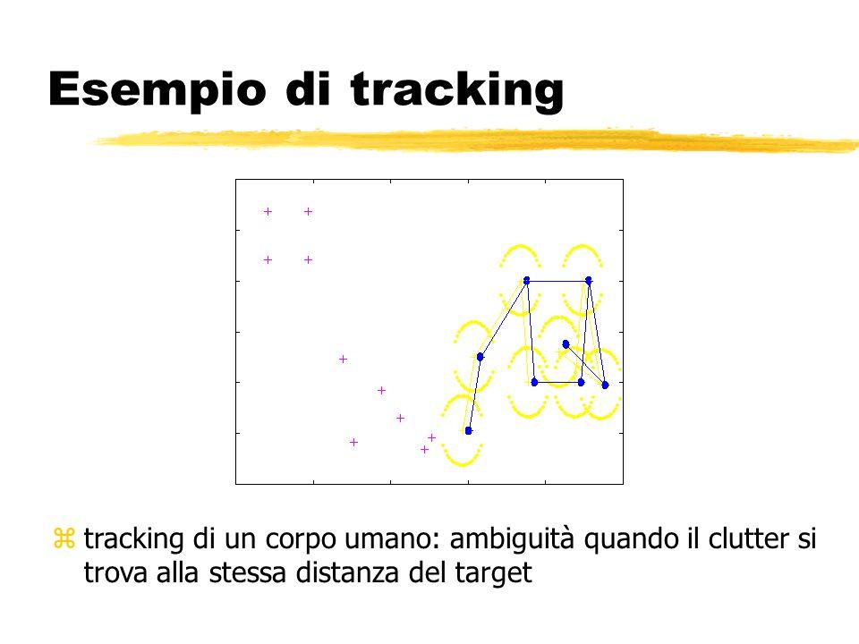 Esempio di tracking ztracking di un corpo umano: ambiguità quando il clutter si trova alla stessa distanza del target