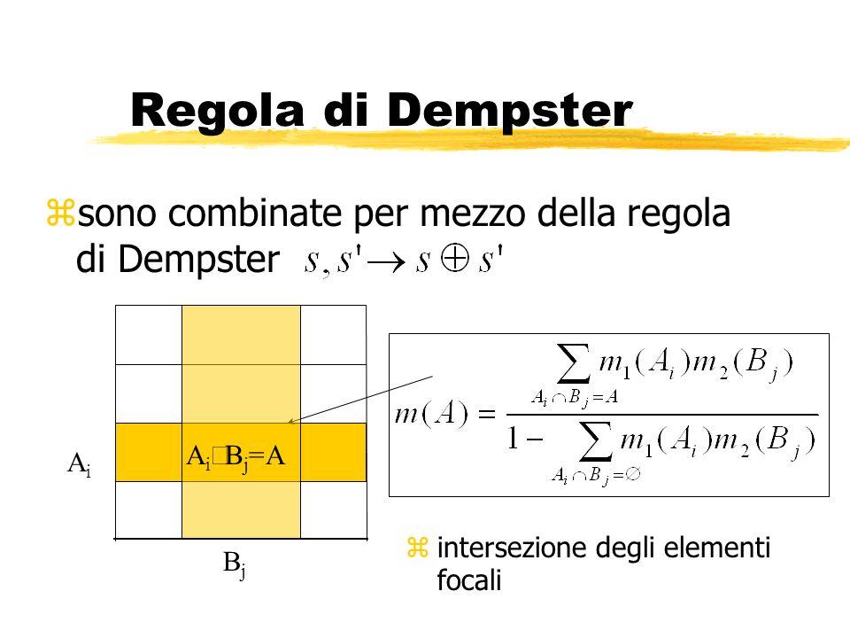 Regola di Dempster zsono combinate per mezzo della regola di Dempster AiAi BjBj A i B j =A zintersezione degli elementi focali