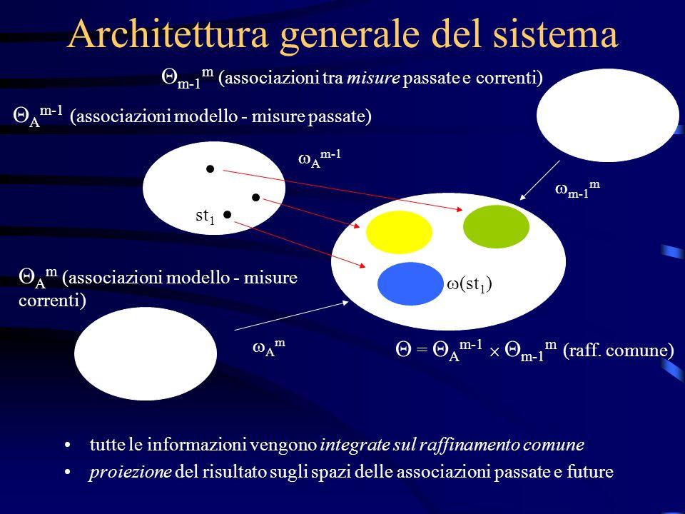 Architettura generale del sistema tutte le informazioni vengono integrate sul raffinamento comune proiezione del risultato sugli spazi delle associazioni passate e future A m-1 (associazioni modello - misure passate) A m-1 (st 1 ) st 1 = A m-1 m-1 m (raff.