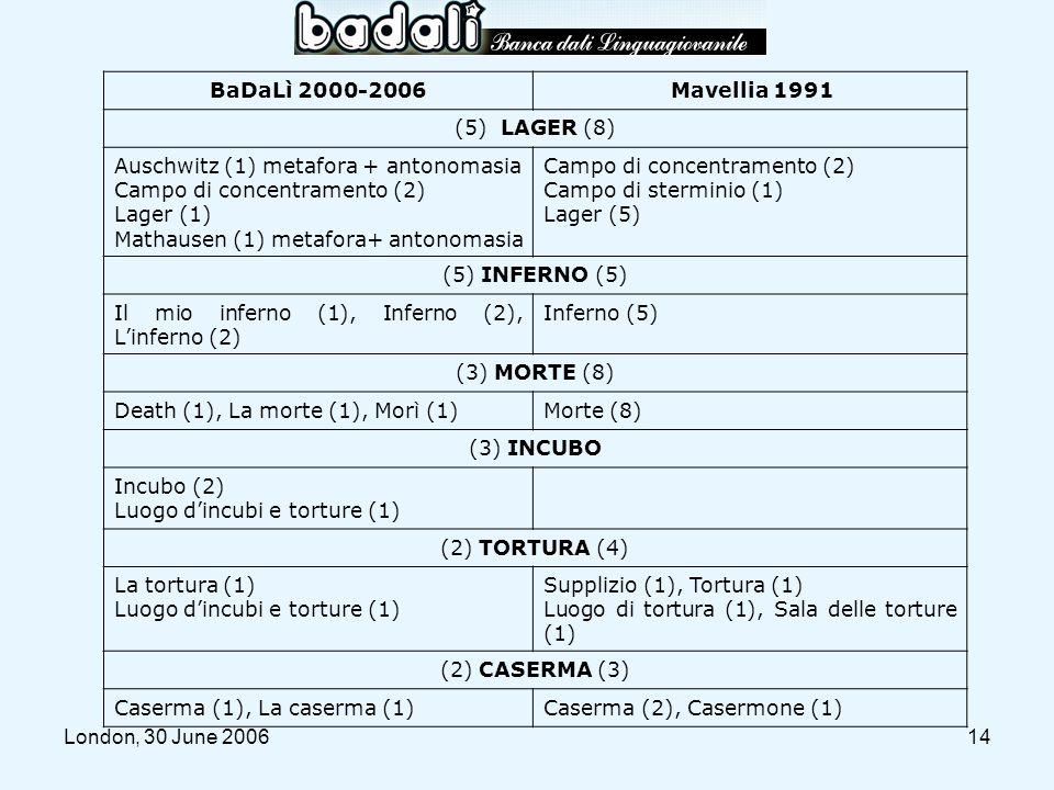 London, 30 June 200614 BaDaLì 2000-2006 Mavellia 1991 (5) LAGER (8) Auschwitz (1) metafora + antonomasia Campo di concentramento (2) Lager (1) Mathaus