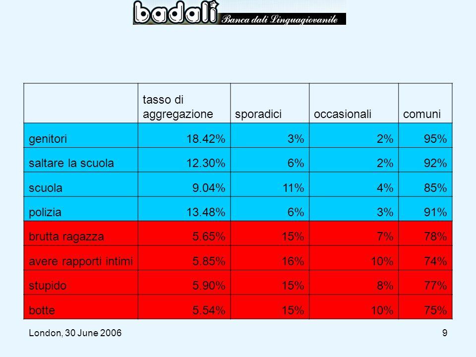 London, 30 June 200620 METAFORE SPORADICHE (3-4 OCCORRENZE) –ada gancio traino (1) + gancio (1) + gancio traino (1) –bidone (2), che bidone (1) –buggiolo (1) + bugliolo (1) + buiolo (1) METAFORE OCCASIONALI (1-2 OCCORRENZE) –apino (1) –barroccio (1) –bello scafandro (1) –bidè (1) –bigonzo(1) –carriola (1) –cassonetto (1) –catafarco (1) –catamarano (2) –che canterano (1) –che fagotto (1) –che pinza (1) –chiatta (1) –ciottoro (1) –citofono (2 –comodino (1) –coperchio (1) –cotano (1) –discarica (1) –lavandino (1) –relitto (1) –scaldabagno (1) –secchio (1)