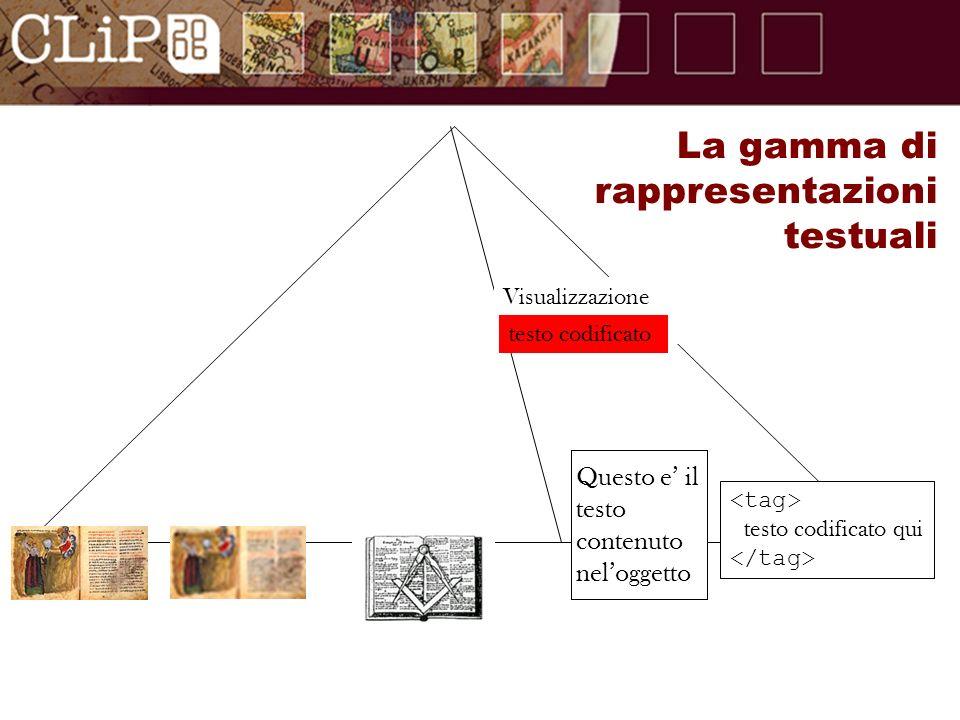 Visualizzazione del testo codificato Questo e iltestocontenutoneloggetto testo codificato qui La gamma di rappresentazioni testuali
