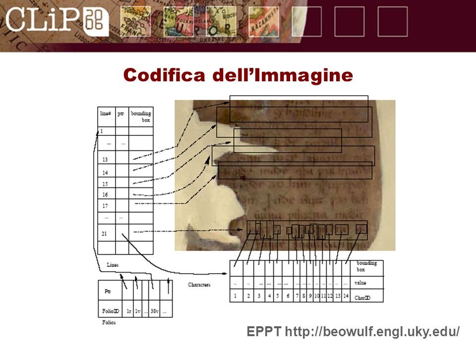 Codifica dellImmagine EPPT http://beowulf.engl.uky.edu/