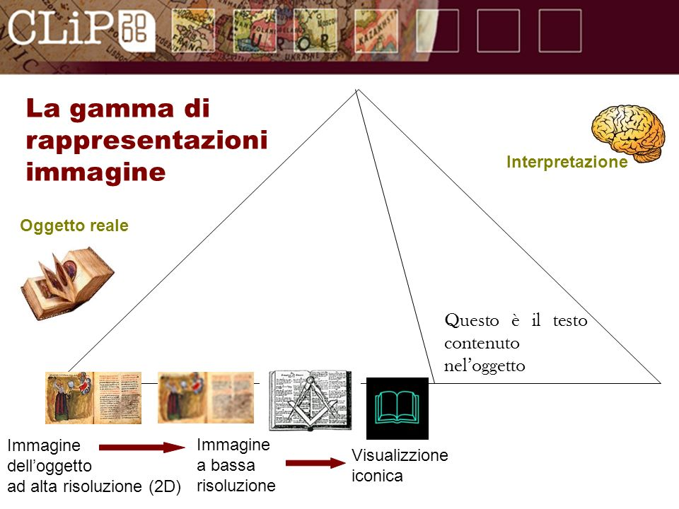 Oggetto reale Questo è il testo contenutoneloggetto Immagine delloggetto ad alta risoluzione (2D) Immagine a bassa risoluzione Visualizzione iconica Interpretazione La gamma di rappresentazioni immagine