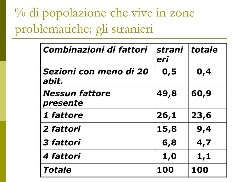 % di popolazione che vive in zone problematiche: gli stranieri Combinazioni di fattoristrani eri totale Sezioni con meno di 20 abit.