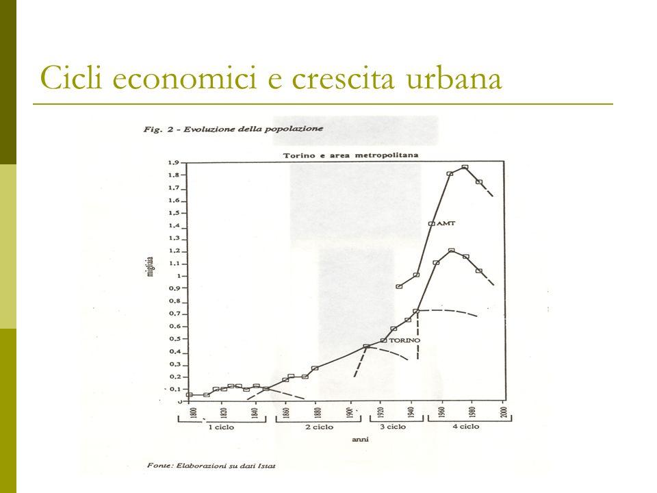Cicli economici e crescita urbana