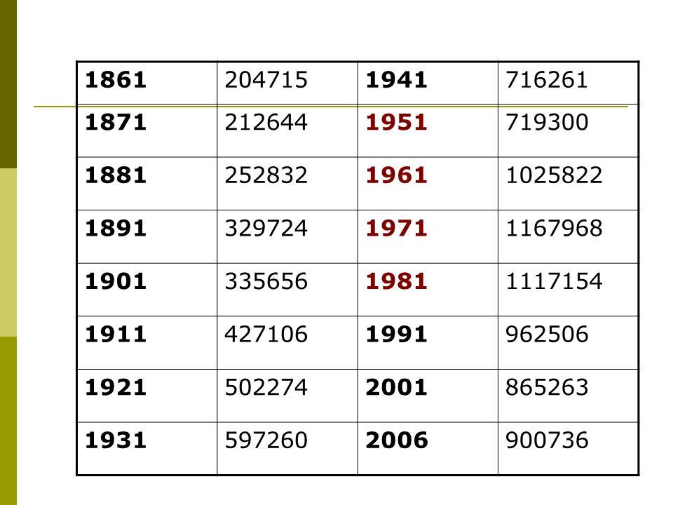 anno% stranieri 19901,4 19951,7 20004,1 20014,6 20025,2 20036,8 20047,8 20058,6 20069,4