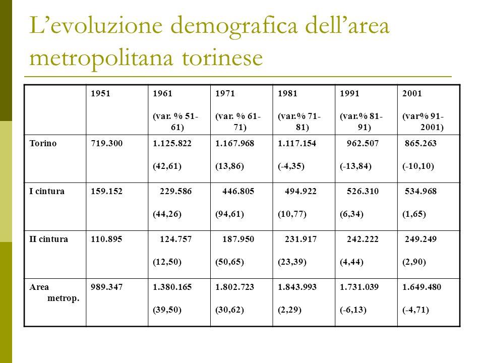 Nel periodo più recente Torino torna a crescere leggermente