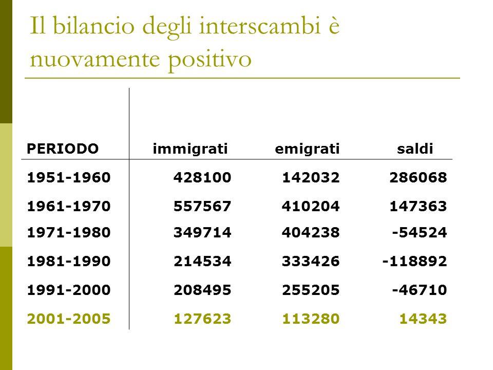 Il bilancio degli interscambi è nuovamente positivo PERIODO immigrati emigrati saldi 1951-1960428100142032286068 1961-1970557567410204147363 1971-1980349714404238-54524 1981-1990214534333426-118892 1991-2000208495255205-46710 2001-200512762311328014343