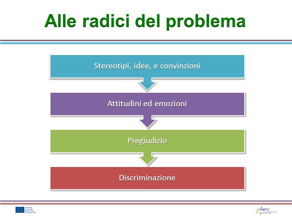 DiscriminazioneDiscriminazione PregiudizioPregiudizio Attitudini ed emozioni Stereotipi, idee, e convinzioni