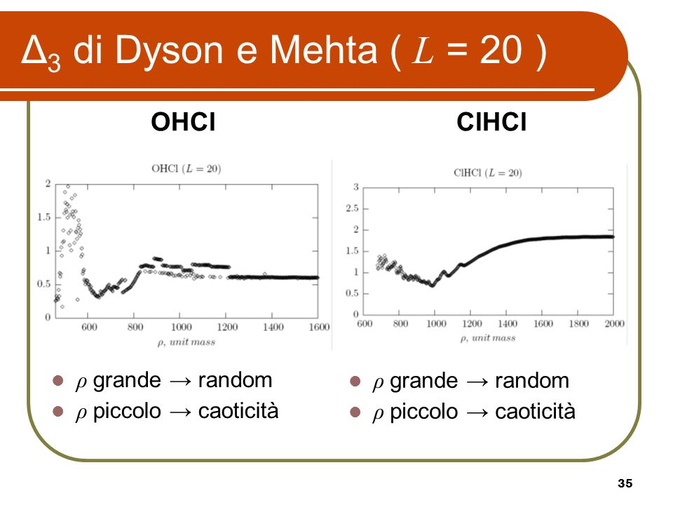 35 Δ 3 di Dyson e Mehta ( L = 20 ) OHClClHCl ρ grande random ρ piccolo caoticità ρ grande random ρ piccolo caoticità