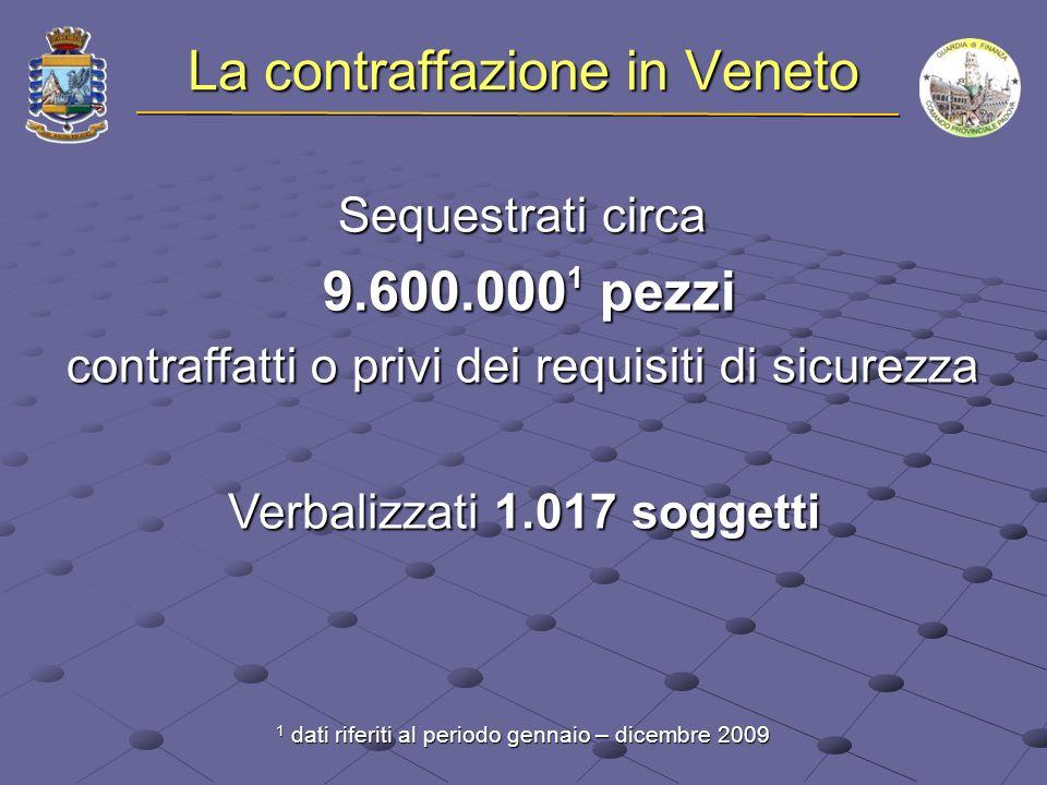 La contraffazione in Veneto Sequestrati circa 9.600.000 1 pezzi 9.600.000 1 pezzi contraffatti o privi dei requisiti di sicurezza 1 dati riferiti al periodo gennaio – dicembre 2009 Verbalizzati 1.017 soggetti