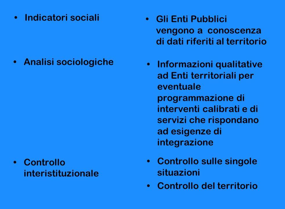 Indicatori sociali Gli Enti Pubblici vengono a conoscenza di dati riferiti al territorio Analisi sociologiche Controllo interistituzionale Informazion