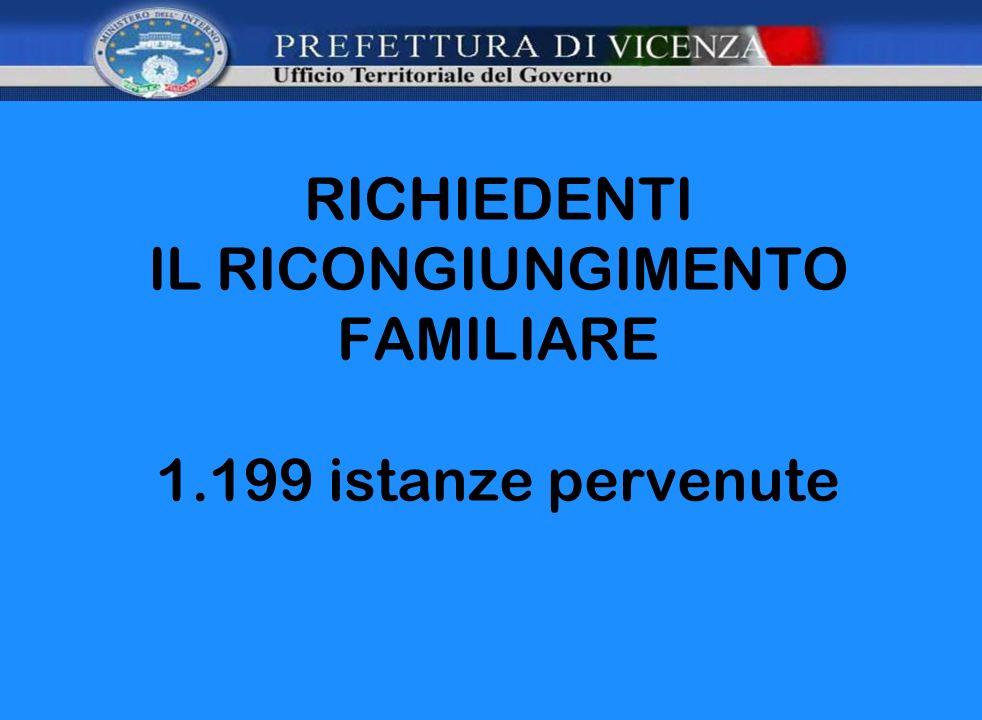 RICHIEDENTI IL RICONGIUNGIMENTO FAMILIARE 1.199 istanze pervenute