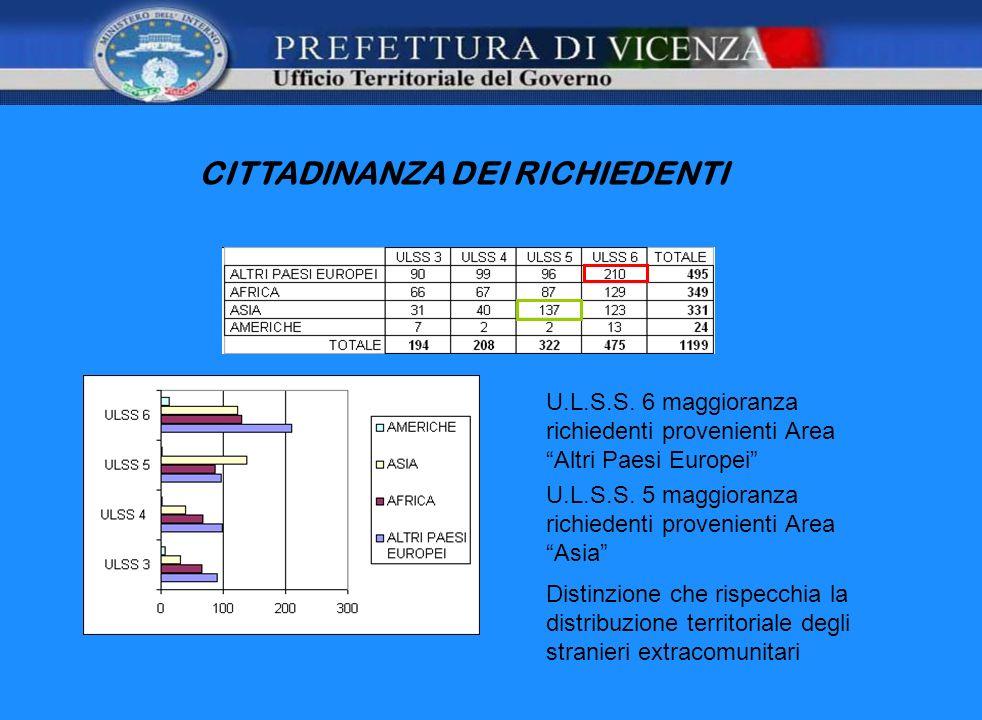 CITTADINANZA DEI RICHIEDENTI U.L.S.S. 6 maggioranza richiedenti provenienti Area Altri Paesi Europei U.L.S.S. 5 maggioranza richiedenti provenienti Ar