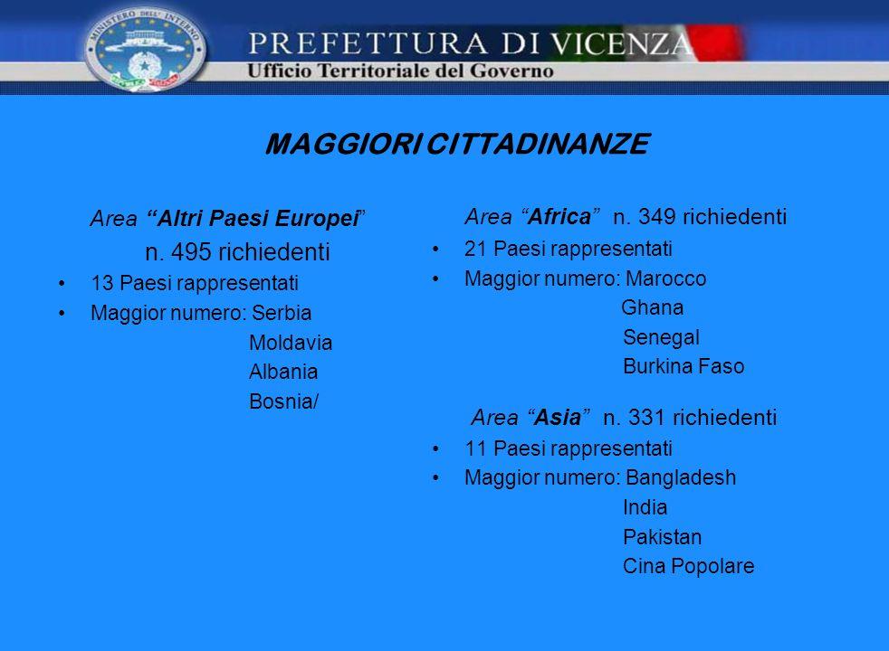 MAGGIORI CITTADINANZE Area Altri Paesi Europei n. 495 richiedenti 13 Paesi rappresentati Maggior numero: Serbia Moldavia Albania Bosnia/ Area Africa n