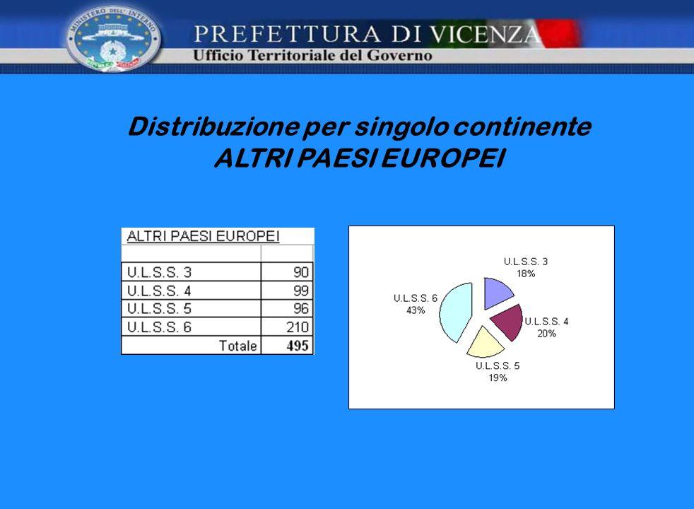 Distribuzione per singolo continente ALTRI PAESI EUROPEI