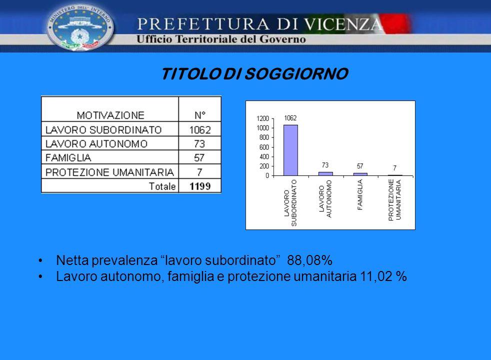 TITOLO DI SOGGIORNO Netta prevalenza lavoro subordinato 88,08% Lavoro autonomo, famiglia e protezione umanitaria 11,02 %