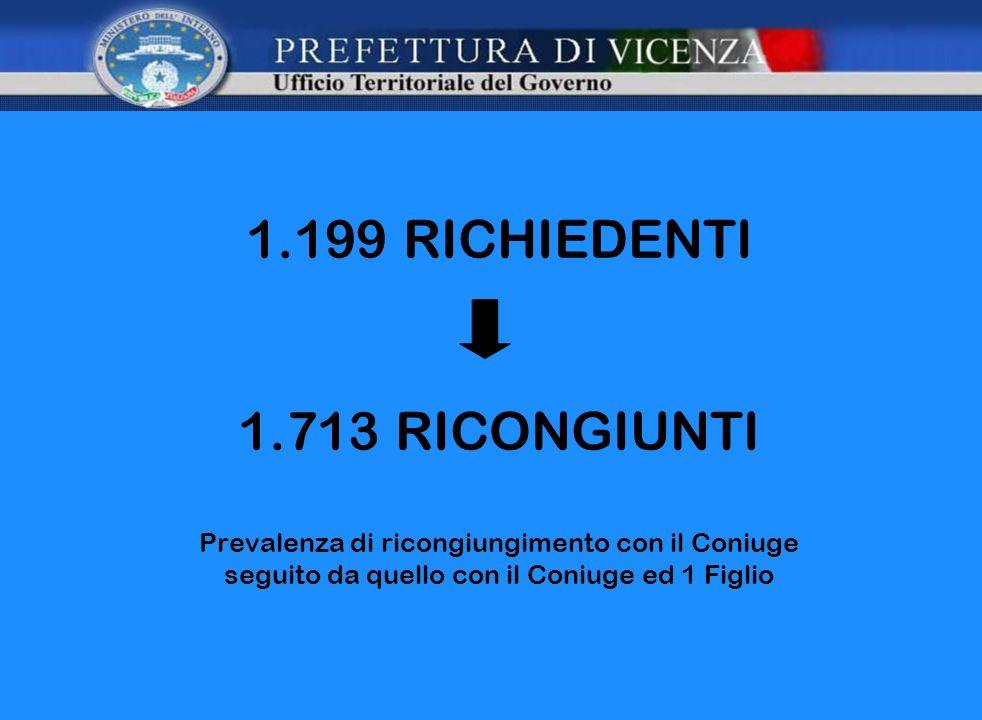 1.199 RICHIEDENTI 1.713 RICONGIUNTI Prevalenza di ricongiungimento con il Coniuge seguito da quello con il Coniuge ed 1 Figlio