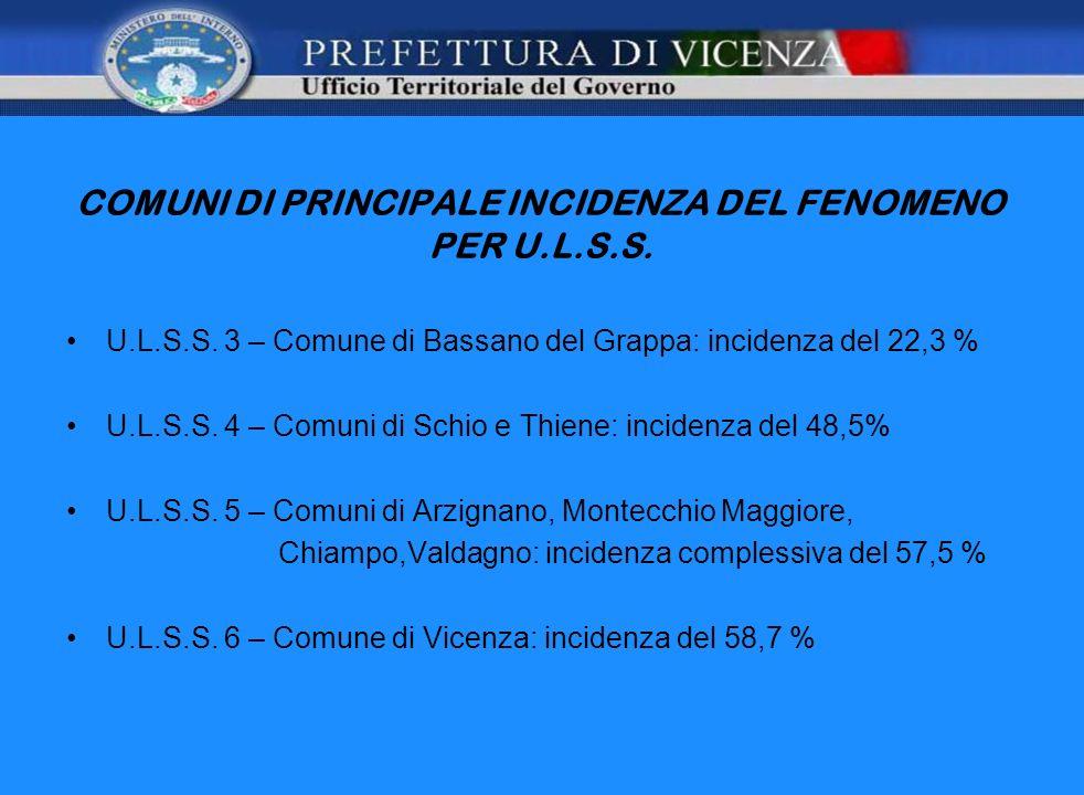 COMUNI DI PRINCIPALE INCIDENZA DEL FENOMENO PER U.L.S.S. U.L.S.S. 3 – Comune di Bassano del Grappa: incidenza del 22,3 % U.L.S.S. 4 – Comuni di Schio