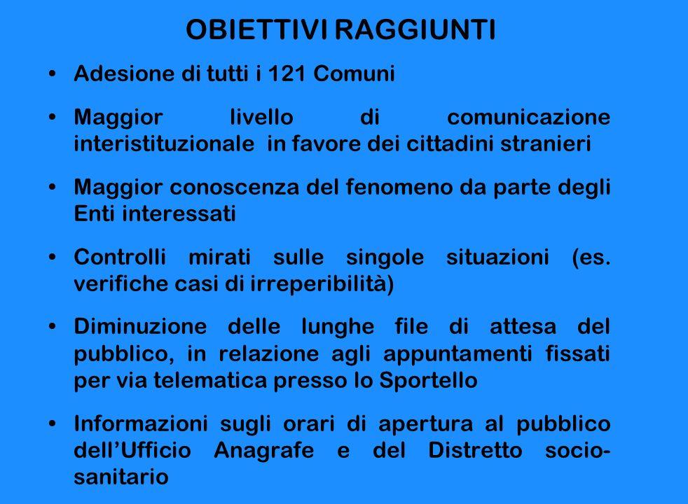 OBIETTIVI RAGGIUNTI Adesione di tutti i 121 Comuni Maggior livello di comunicazione interistituzionale in favore dei cittadini stranieri Maggior conos