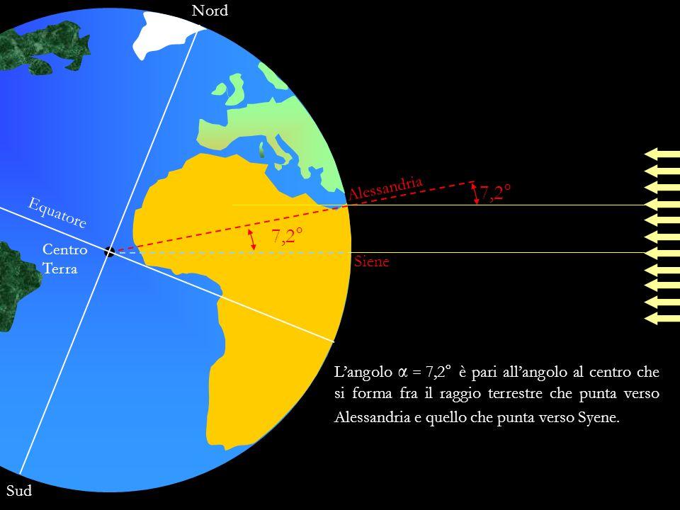 Nord Sud Equatore Centro Terra Alessandria Siene 7,2° Langolo α = 7,2° è pari allangolo al centro che si forma fra il raggio terrestre che punta verso