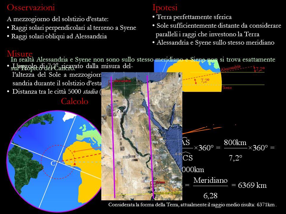 Langolo di 7,2° ricavato dalla misura del- laltezza del Sole a mezzogiorno ad Ales- sandria durante il solstizio destate. Distanza tra le città 5000 s