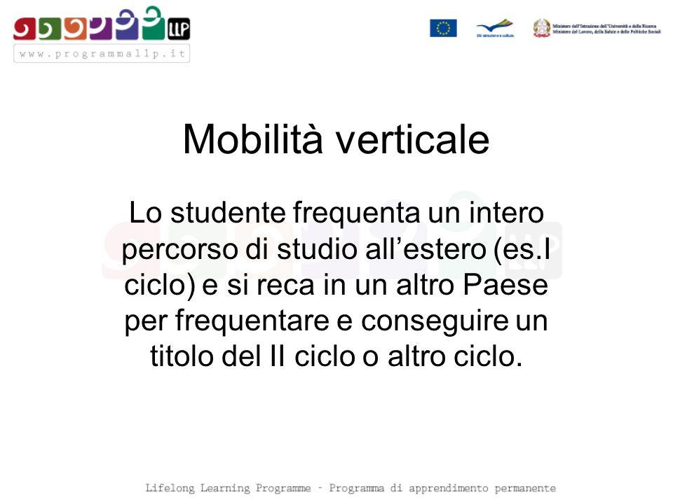 Mobilità verticale Lo studente frequenta un intero percorso di studio allestero (es.I ciclo) e si reca in un altro Paese per frequentare e conseguire un titolo del II ciclo o altro ciclo.