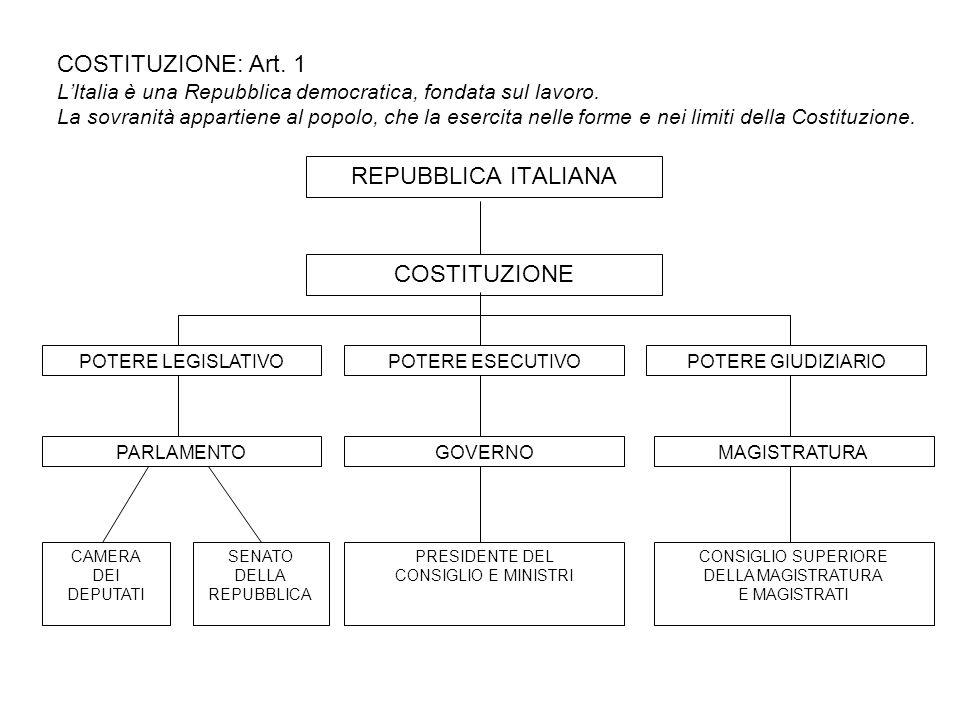 COSTITUZIONE: Art. 1 LItalia è una Repubblica democratica, fondata sul lavoro. La sovranità appartiene al popolo, che la esercita nelle forme e nei li