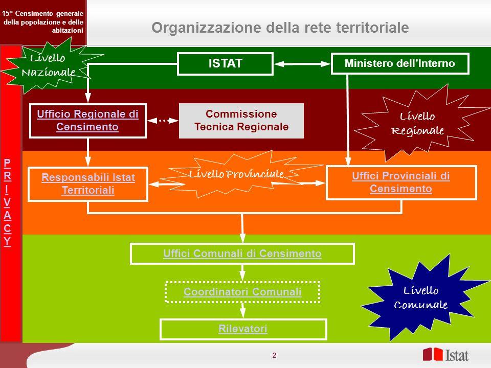 2 2 Organizzazione della rete territoriale 15° Censimento generale della popolazione e delle abitazioni ISTAT Ministero dellInterno Ufficio Regionale