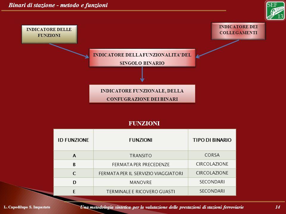Binari di stazione - metodo e funzioni INDICATORE DELLE FUNZIONI INDICATORE DEI COLLEGAMENTI INDICATORE DELLA FUNZIONALITA DEL SINGOLO BINARIO FUNZION