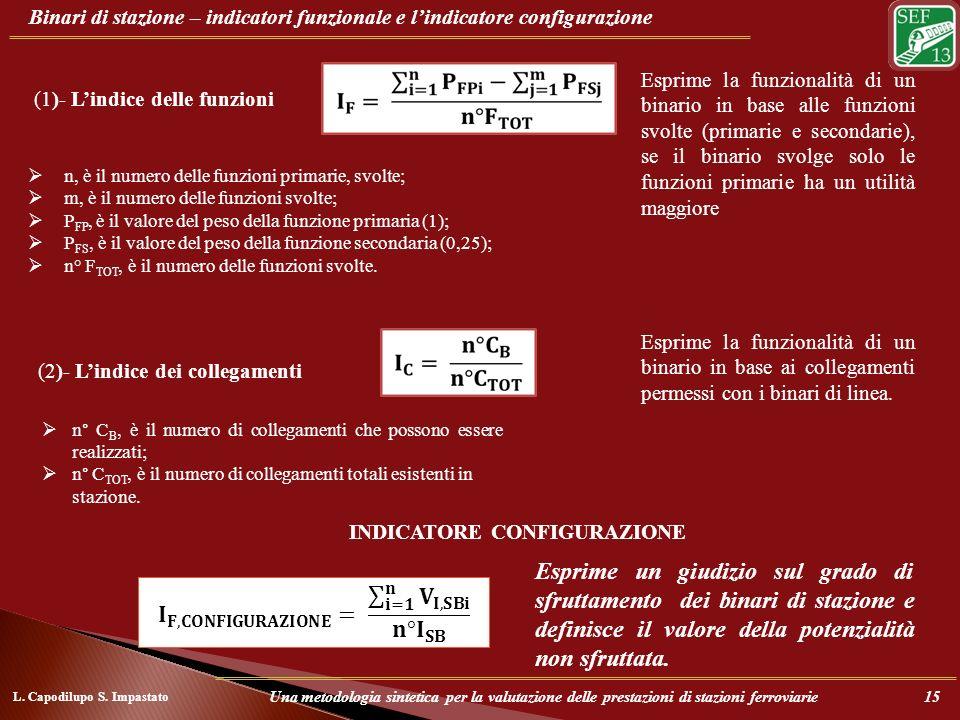 Binari di stazione – indicatori funzionale e lindicatore configurazione (1)- Lindice delle funzioni INDICATORE CONFIGURAZIONE Esprime un giudizio sul