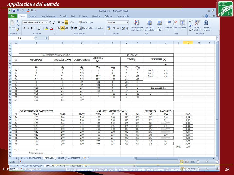 Il metodo viene applicato organizzando i parametri di riferimento e i parametri reali in forma tabellare, utilizzando poi un foglio di calcolo il proc
