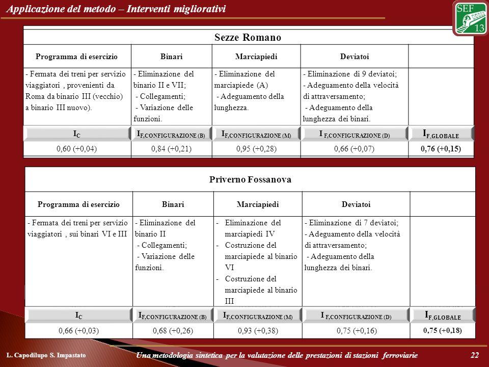 Applicazione del metodo – Interventi migliorativi Cisterna di Latina Programma di esercizioBinariMarciapiediDeviatoi - Distribuzione delle circolazion