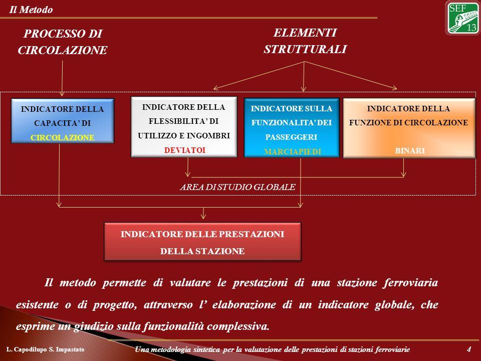 AREA DI STUDIO GLOBALE Il Metodo INDICATORE SULLA FUNZIONALITA DEI PASSEGGERI MARCIAPIEDI INDICATORE DELLA FUNZIONE DI CIRCOLAZIONE BINARI INDICATORE