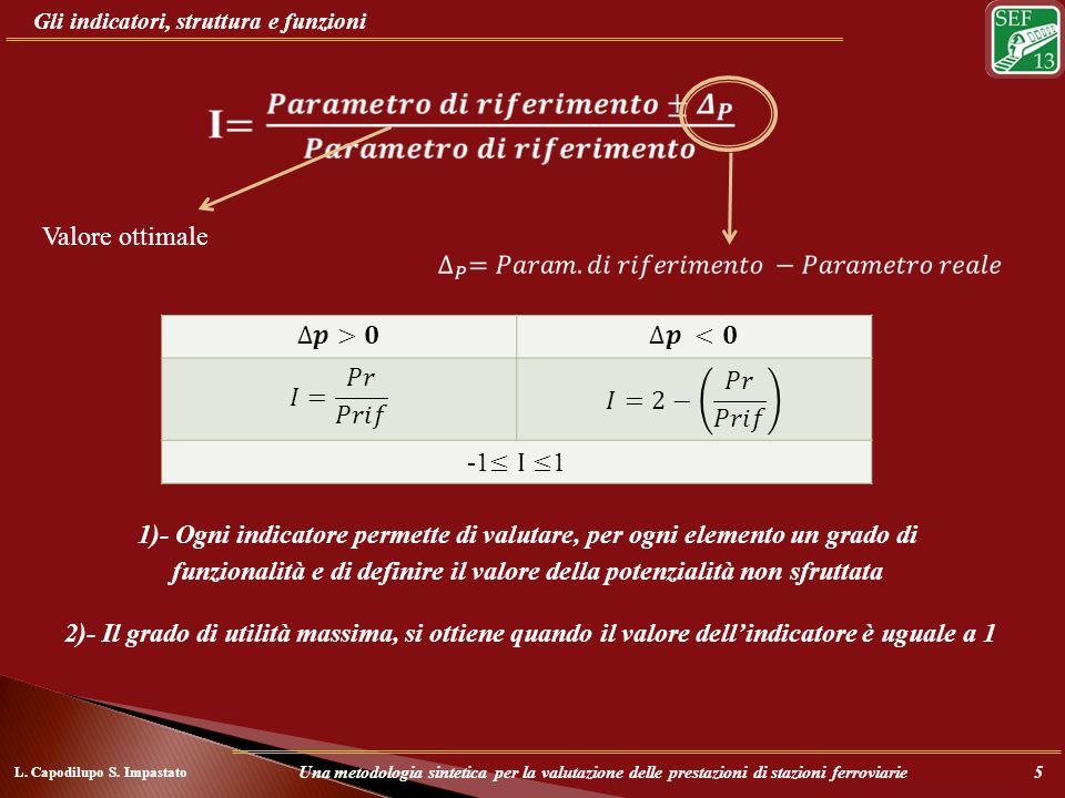 Gli indicatori, struttura e funzioni Valore ottimale 1)- Ogni indicatore permette di valutare, per ogni elemento un grado di funzionalità e di definir