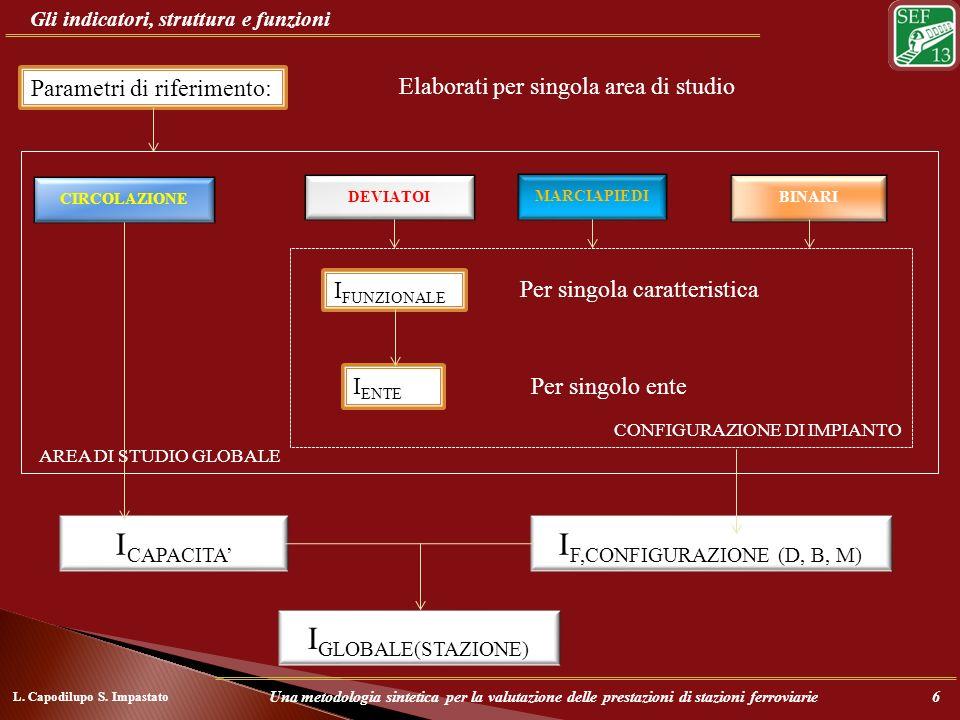 AREA DI STUDIO GLOBALE CONFIGURAZIONE DI IMPIANTO Gli indicatori, struttura e funzioni I FUNZIONALE Parametri di riferimento: I F,CONFIGURAZIONE (D, B