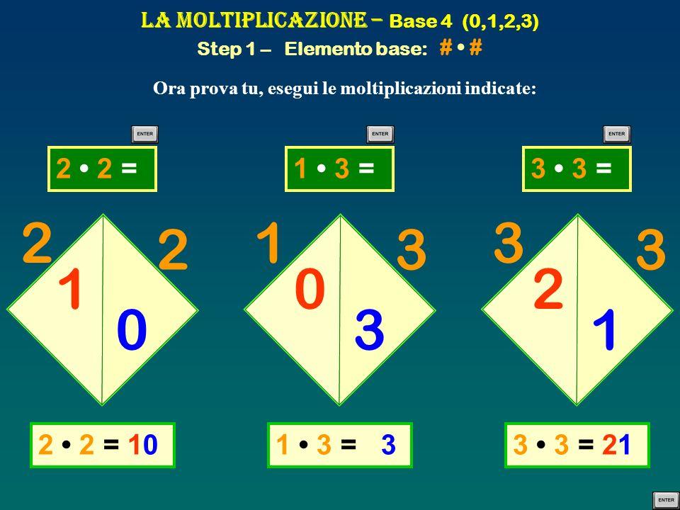 2 2 =2 2 =1 3 =1 3 =3 3 =3 3 = La Moltiplicazione – Base 4 (0,1,2,3) Step 1 – Elemento base: # # Ora prova tu, esegui le moltiplicazioni indicate: 2 2