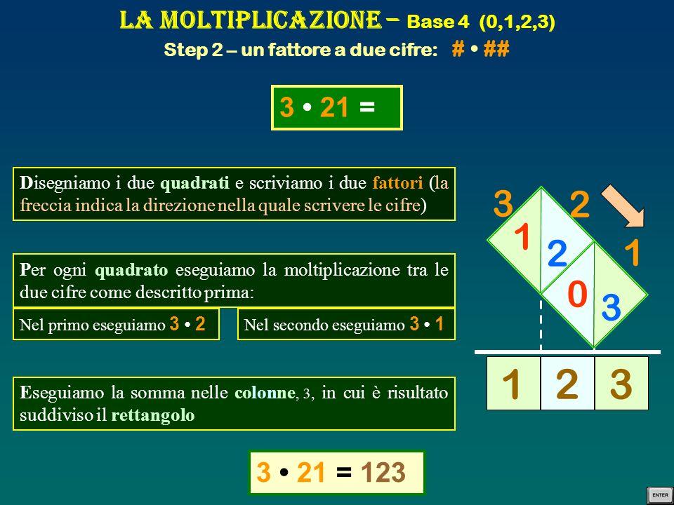 La Moltiplicazione – Base 4 (0,1,2,3) Step 2 – un fattore a due cifre: ## # Disegniamo i due quadrati e scriviamo i due fattori (la freccia indica la direzione nella quale scrivere le cifre) 31 2 = 122 2 1 3 0 2 1 2 221 31 2 = Per ogni quadrato eseguiamo la moltiplicazione tra le due cifre come descritto prima: Nel primo eseguiamo 3 2 Nel secondo eseguiamo 1 2 Eseguiamo la somma nelle colonne, 3, in cui è risultato suddiviso il rettangolo