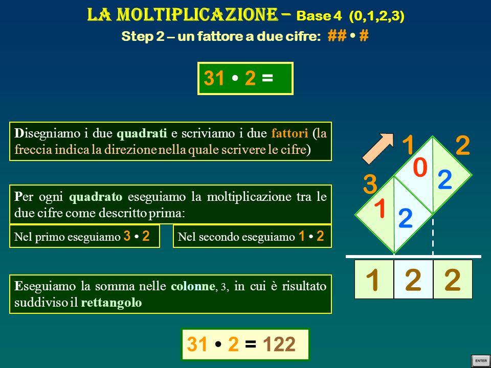 3 33 =12 2 =3 32 = La Moltiplicazione – Base 4 (0,1,2,3) Step 2 – un fattore a due cifre: ## # o # ## Ora prova tu, esegui le moltiplicazioni indicate: 12 2 = 30 2 2 1 1 0 0 2 300 3 3 2 2 1 1 2 222 3 32 = 222 3 3 3 2 1 2 1 312 3 33 = 231
