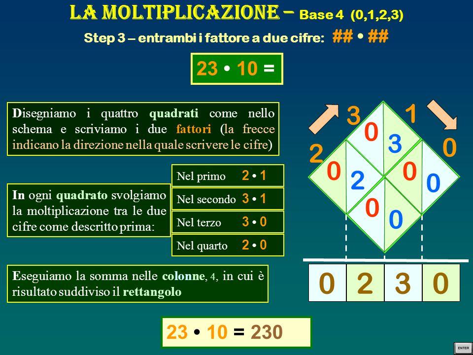 La Moltiplicazione – Base 4 (0,1,2,3) Step 3 – entrambi i fattore a due cifre: ## ## Ora prova tu, esegui le moltiplicazioni indicate: 3 3 012 33 33 =12 30 = 3 3 2 1 2 1 2 1 2 1 3 2 1 200 3 0 0 3 1 2 0 0 0 0 1