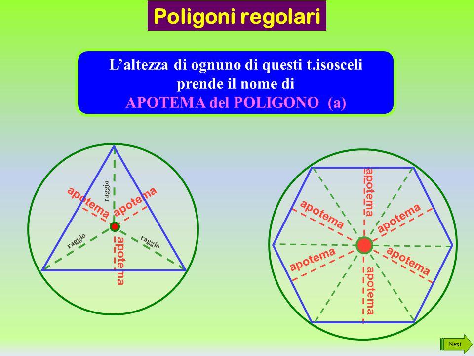 Next Poligoni regolari Riassumendo raggio Un T.Equilatero è formato da 3 T.isosceli uguali tra loro Un Quadrato è formato da 4 T.isosceli uguali tra loro Un Pentagono è formato da 5 T.isosceli uguali tra loro Un Esagono è formato da 6 T.isosceli uguali tra loro
