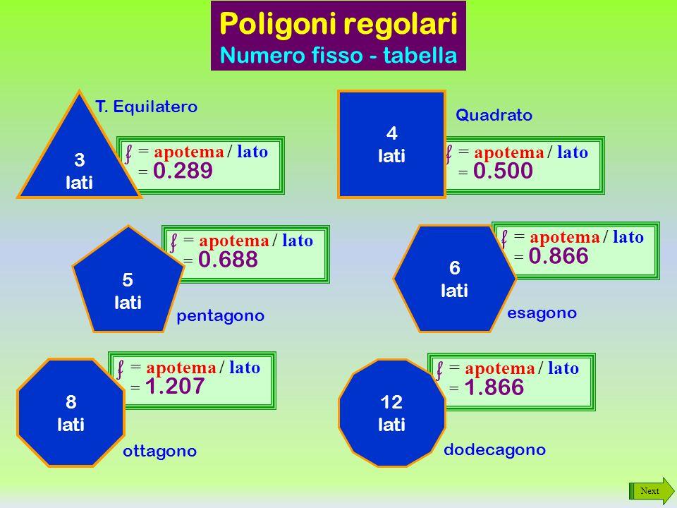 Next Poligoni regolari Numero fisso Si può mostrare coi calcoli o sperimentalmente che il rapporto apotema / lato è un valore costante per ogni poligo